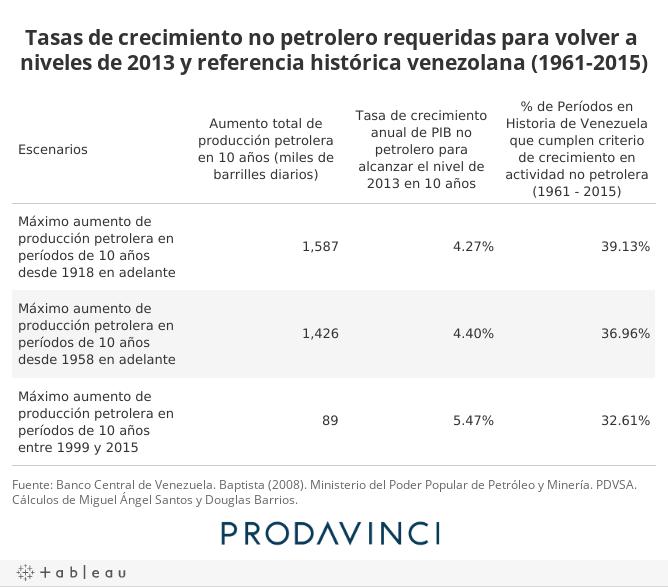 Tasas de crecimiento no petrolero requeridas para volver a niveles de 2013 y referencia histórica venezolana (1961-2015)