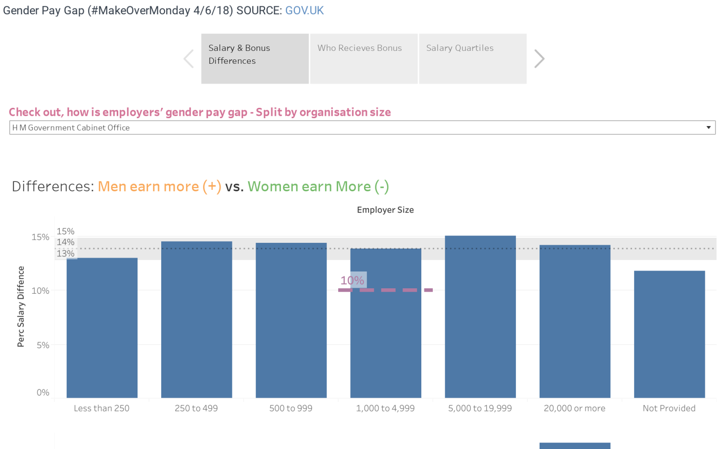 e48a565569a6a Gender Pay Gap (#MakeOverMonday 4/6/18) - Prabhjot Juneja | Tableau Public