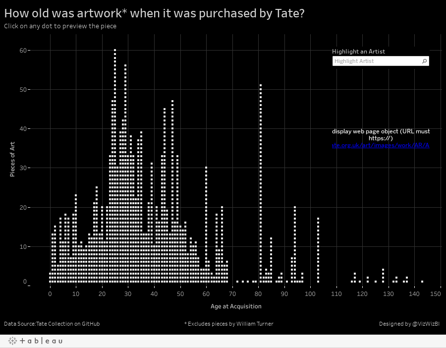How old was artwork* when it was purchased by Tate?Click on any dot to preview the piece