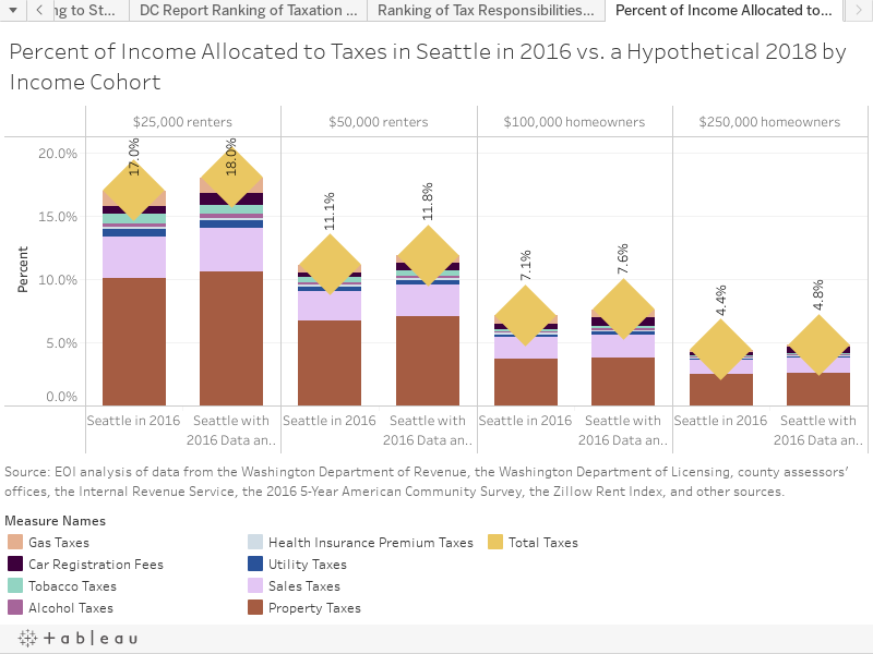 Percent of Income Allocated to Taxes in Seattle in 2016 vs. a Hypothetical 2018 by Income Cohort