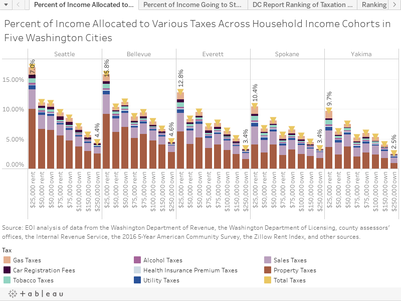 Percent of Income Allocated to Various Taxes Across Household Income Cohorts in Five Washington Cities