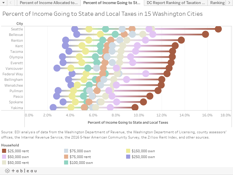 Percent of Income Going to State and Local Taxes in 15 Washington Cities