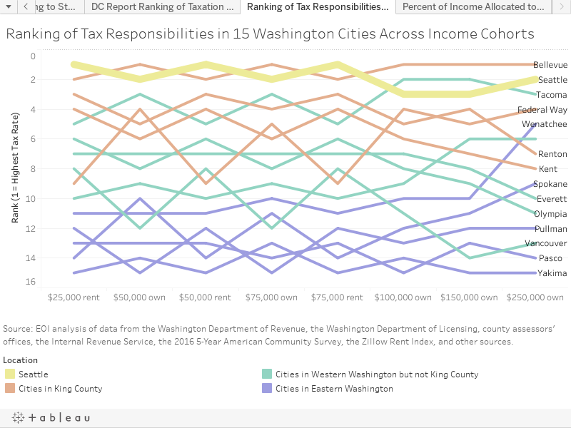 Ranking of Tax Responsibilities in 15 Washington Cities Across Income Cohorts