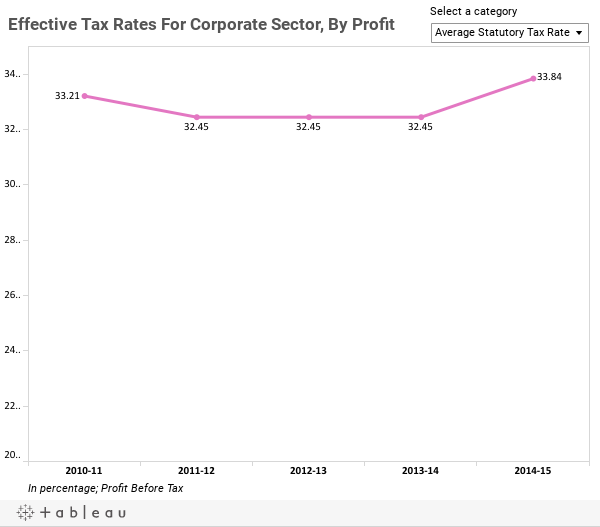 Effective Tax Rates For Corporate Sector