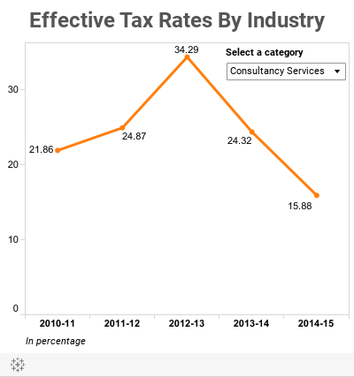 Effective Tax Rates By Industry