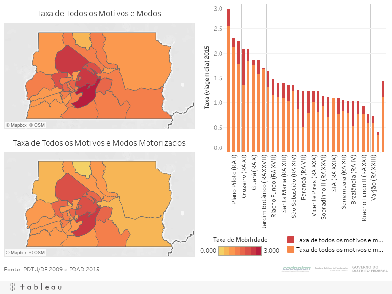Taxa de Mobilidade nas RAs
