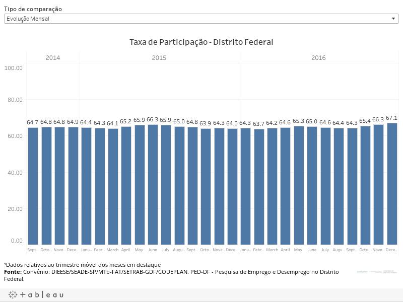 Taxa de Participação - Total