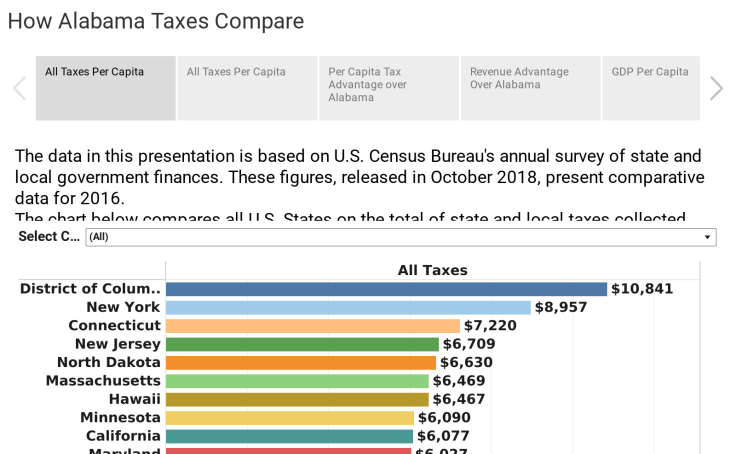 How Alabama Taxes Compare, 2018 Edition - PARCA