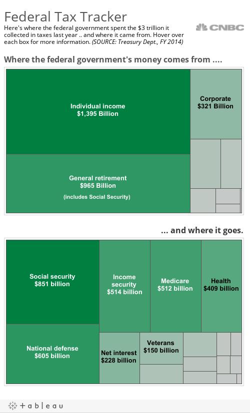 Tax tracker 2015
