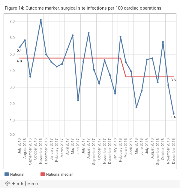 Surgical site infections per 100 cardiac operations