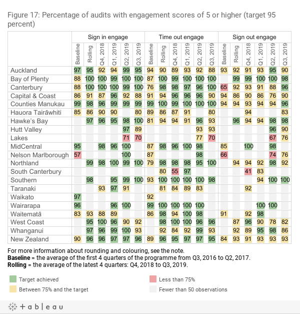 Percentage of audits with engagement scores of 5 or higher (target 95 percent)