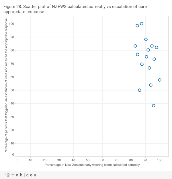 Scatter plot of NZEWS calculated correctly vs escalation of care appropriate response
