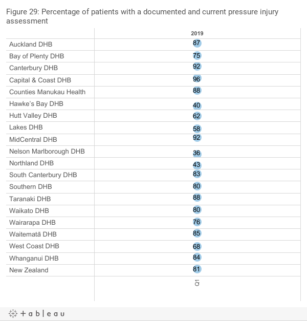 Percentage of patients with a documented and current pressure injury assessment