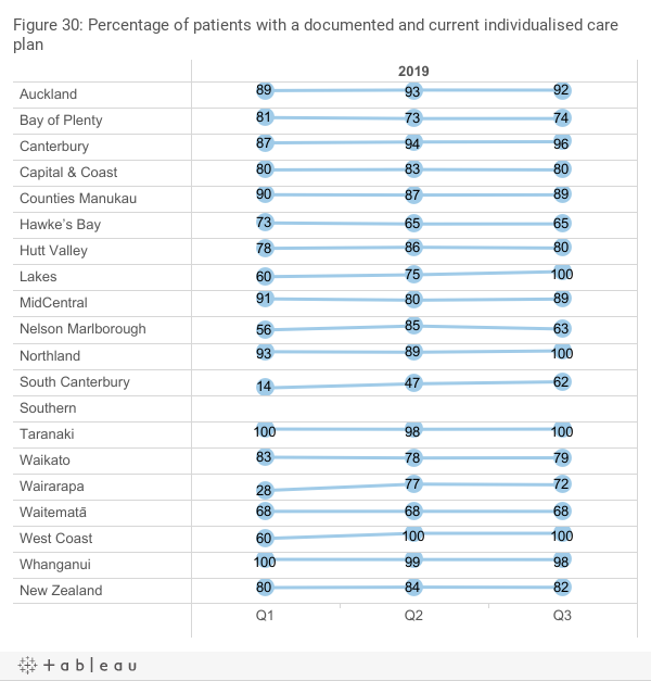 Percentage of patients with a documented and current individualised care plan