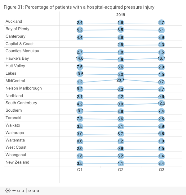 Percentage of patients with a hospital-acquired pressure injury