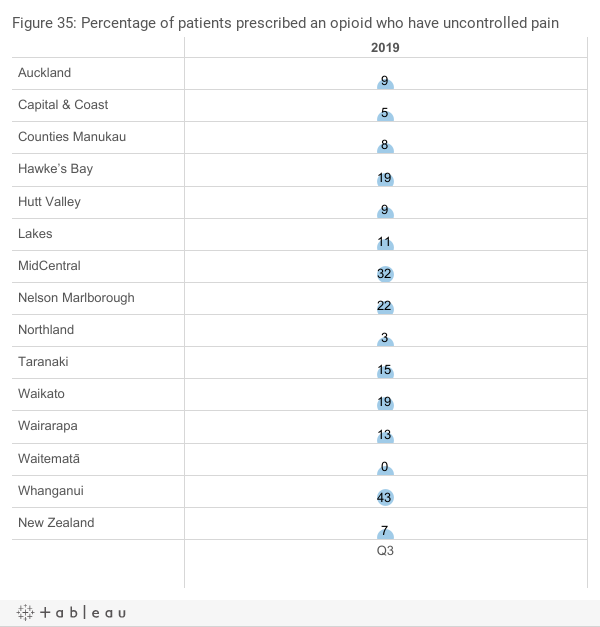<span>Percentage of patients prescribed an opioid who have uncontrolled pain</span>