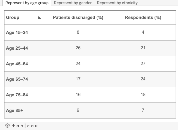 Representativeness by demographic group, May 2019