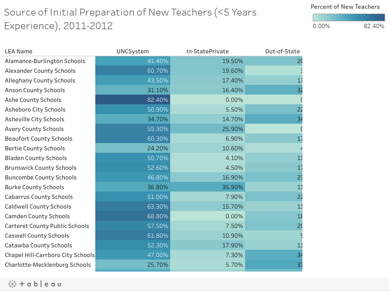 Source of Initial Preparation of New Teachers (<5 Years Experience), 2011-2012
