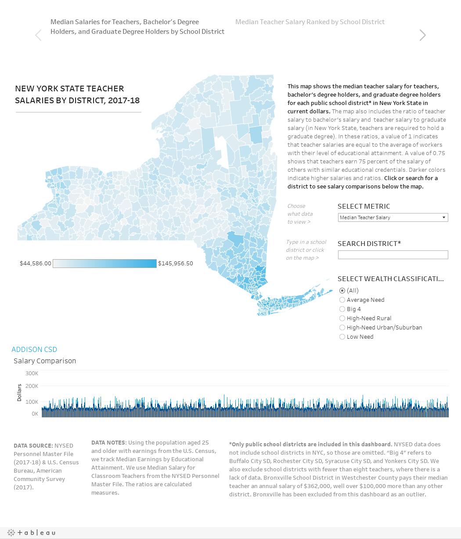 New York State Teacher Salaries by District | Rockefeller
