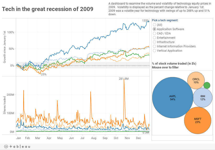 Tech in the great recession of 2009