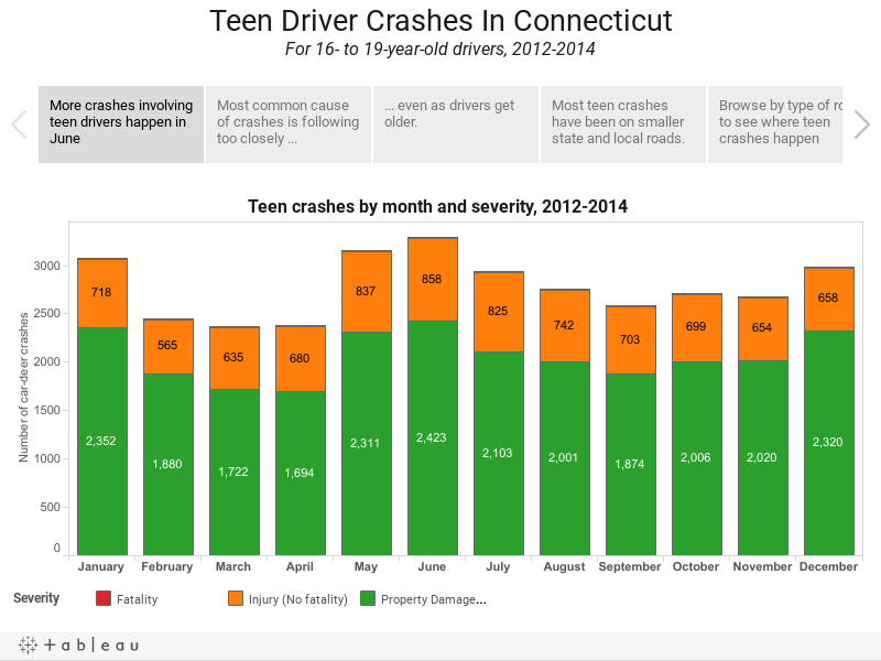 Teen Driver Crashes In ConnecticutFor 16- to 19-year-old drivers, 2012-2014