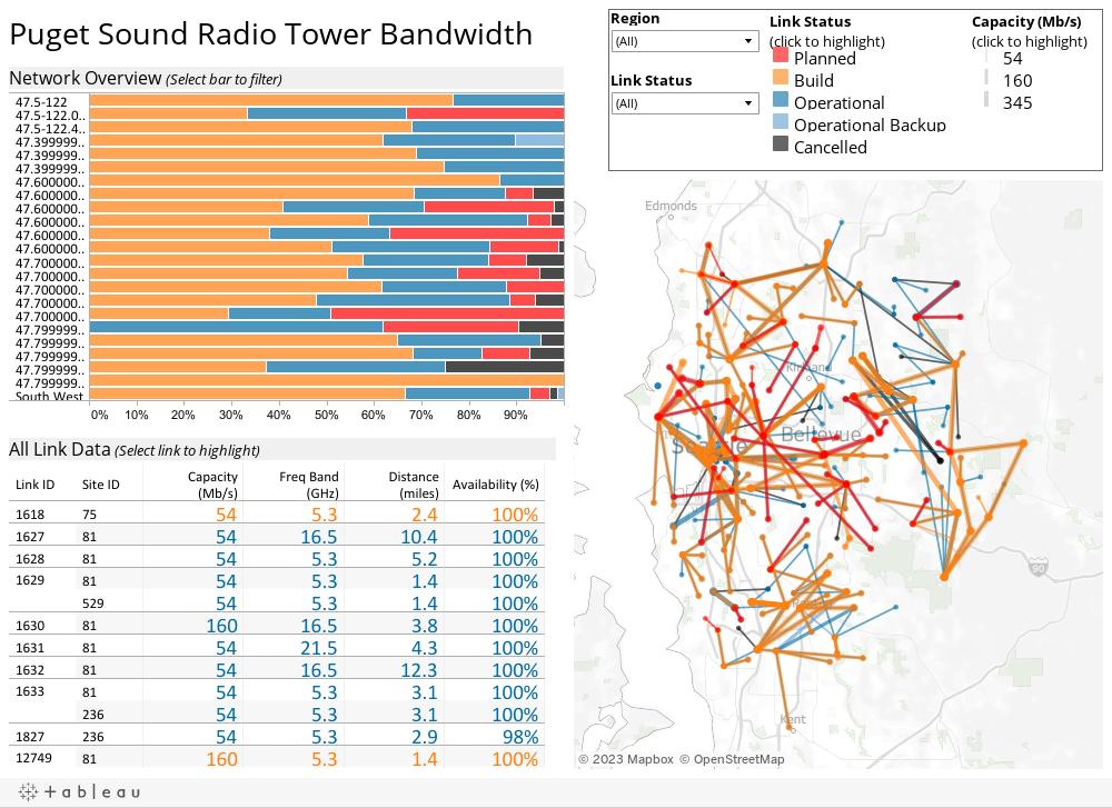 Puget Sound Radio Tower Bandwidth