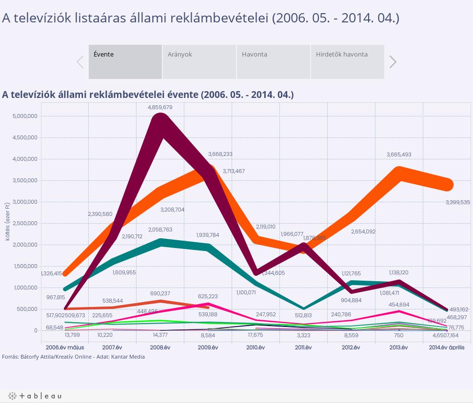 A televíziók listaáras állami reklámbevételei (2006. 05. - 2014. 04.)
