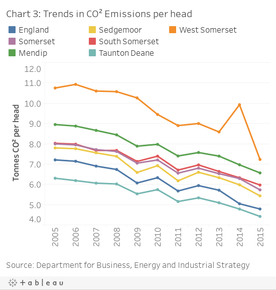 Chart 3: Trends in CO² Emissions per head