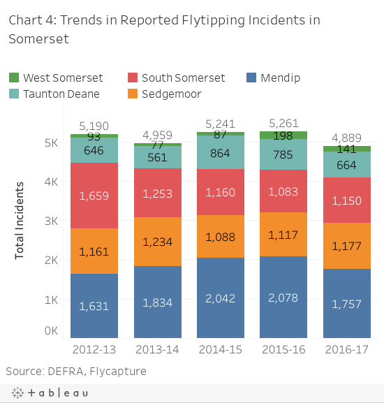 Chart 4: Trends in Reported Flytipping Incidents in Somersethbbh