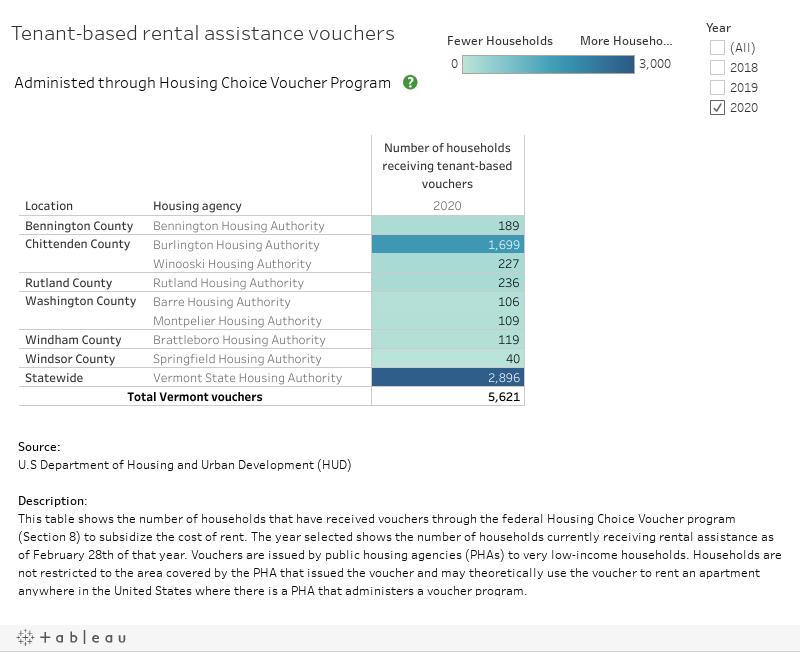 Tenant-based rental assistance vouchers