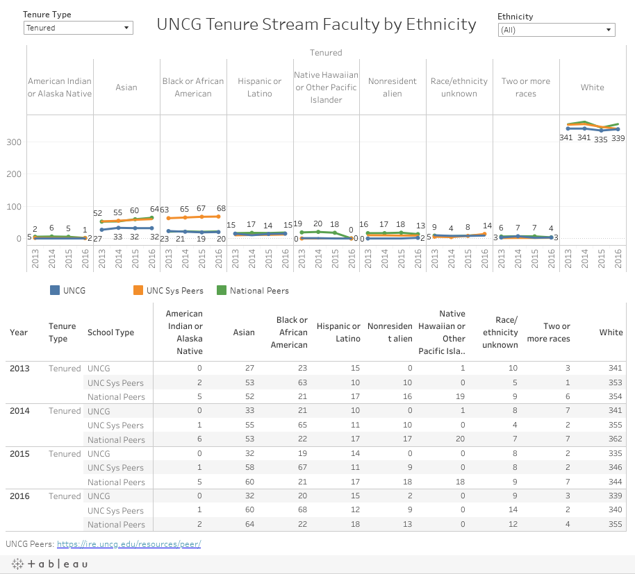 UNCG Tenure Stream Faculty by Ethnicity