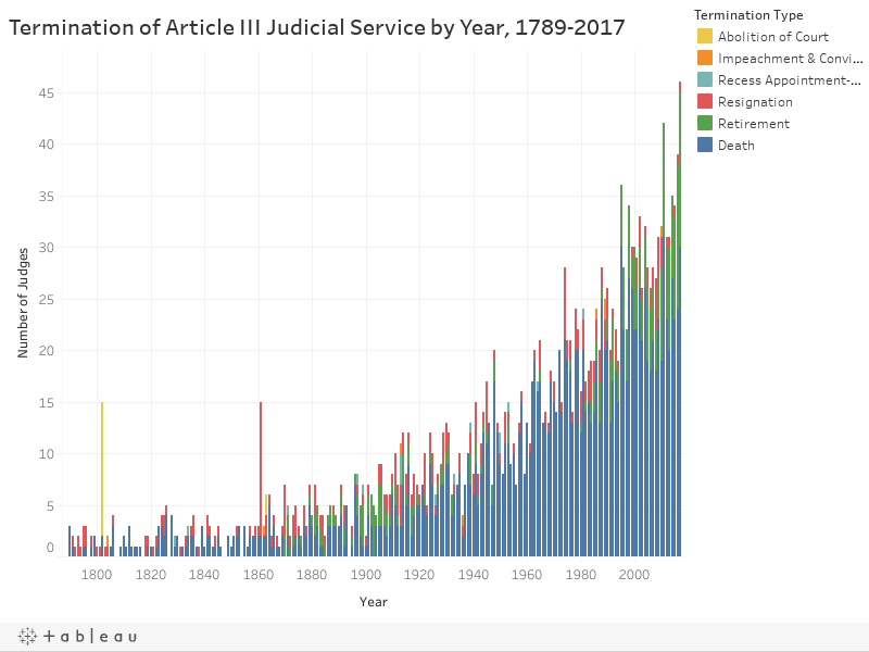 Termination of Article III Judicial Service by Year, 1789-2017