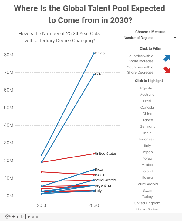Where Is the Global Talent Pool Expected to Come from in 2030?