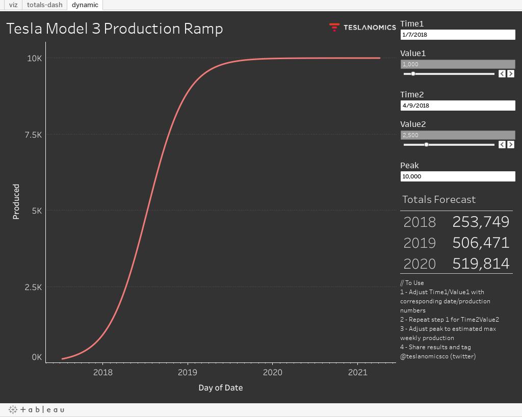 Tesla Model 3 Ramp Estimator - Teslanomics