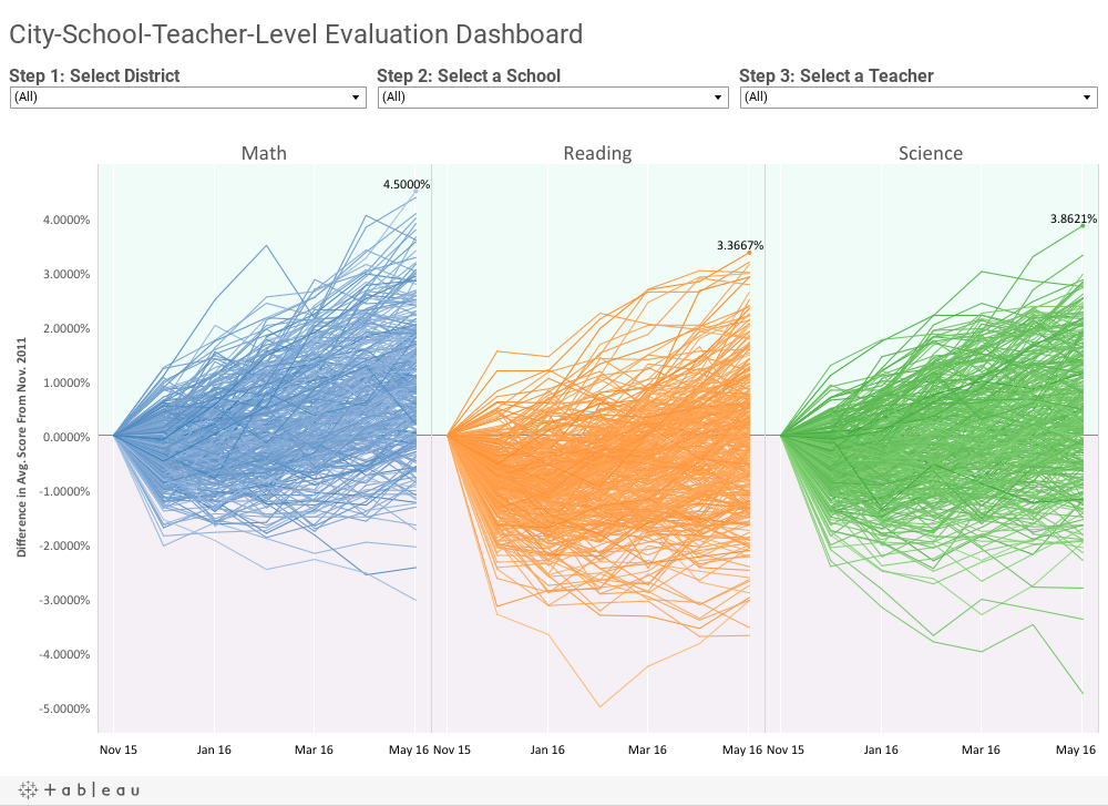 City-School-Teacher-Level Evaluation Dashboard