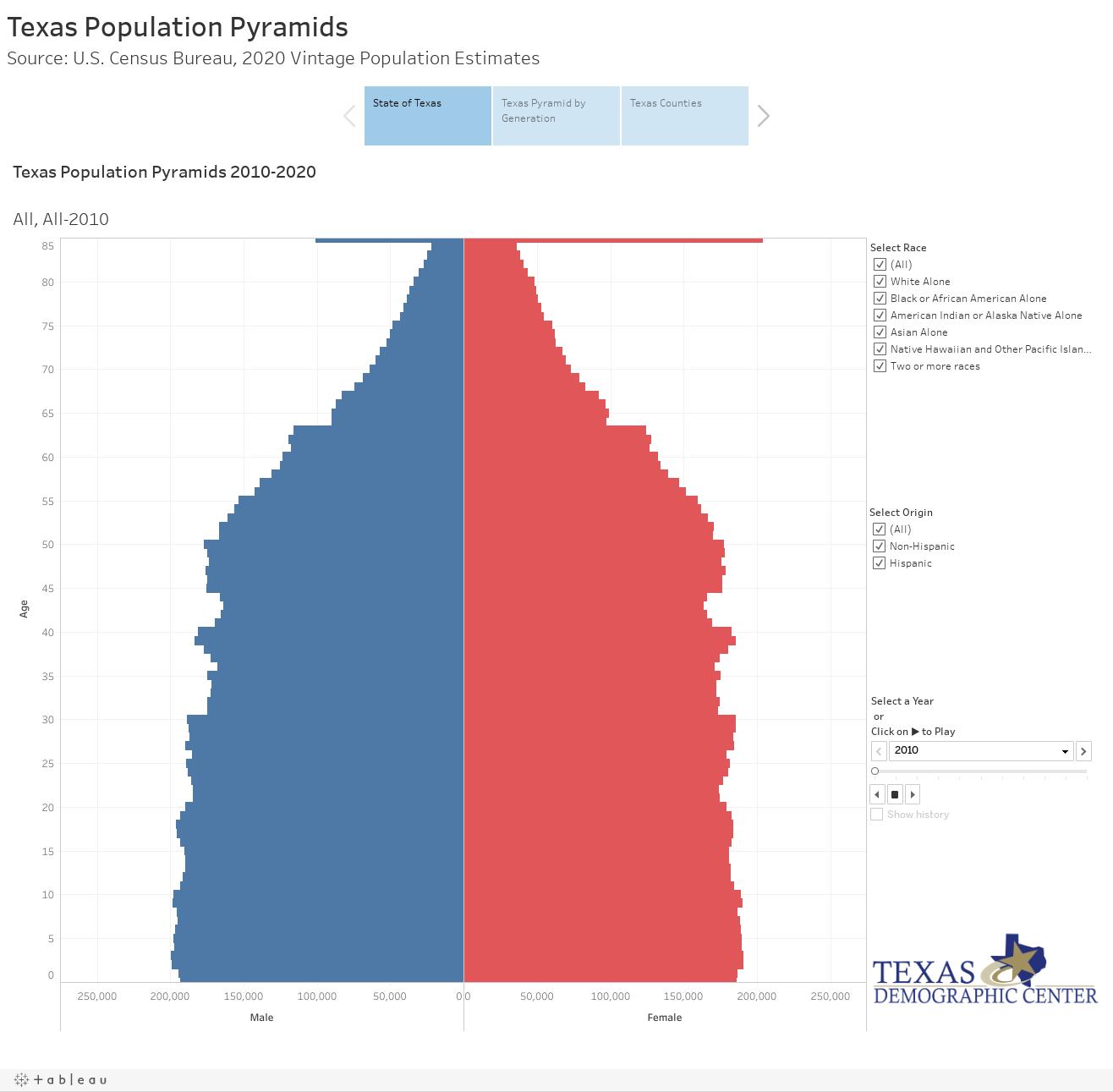 Texas Population Pyramids Source: U.S. Census Bureau, 2020 Vintage Population Estimates