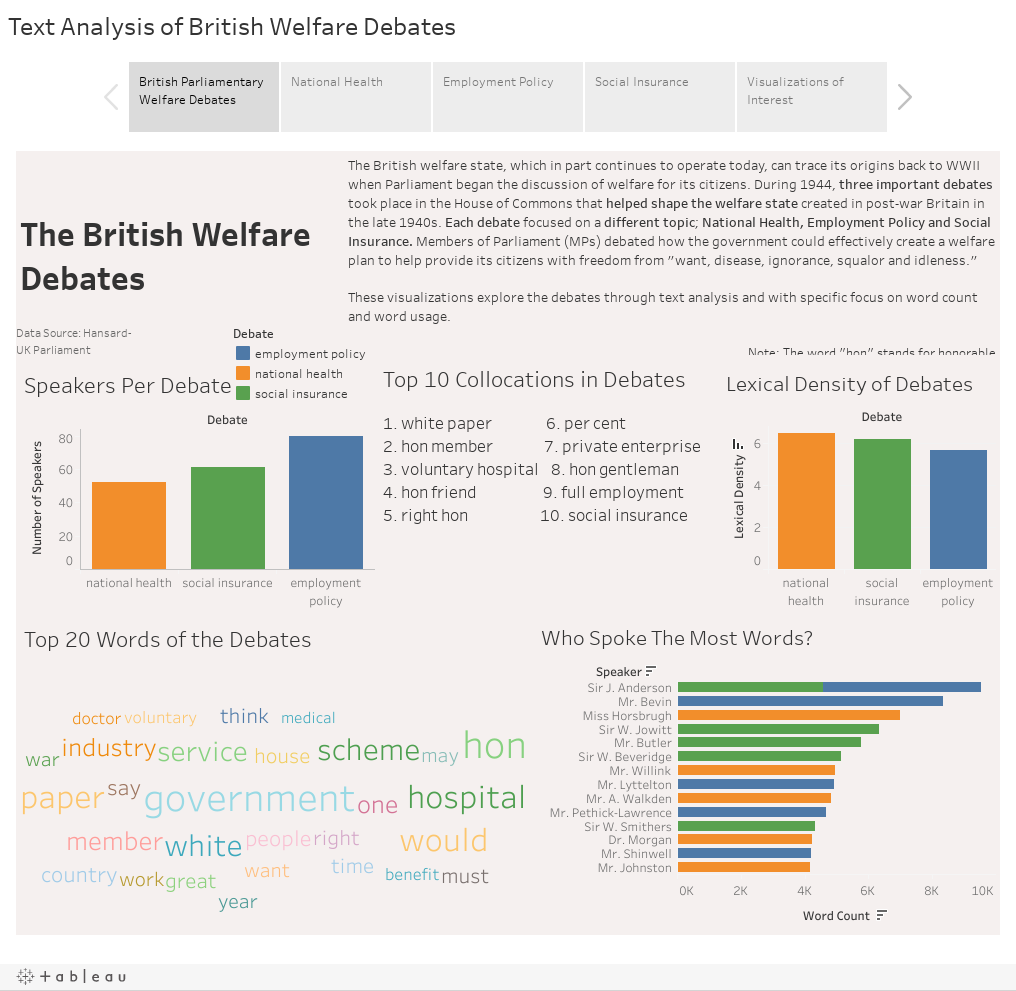 Text Analysis of British Welfare Debates