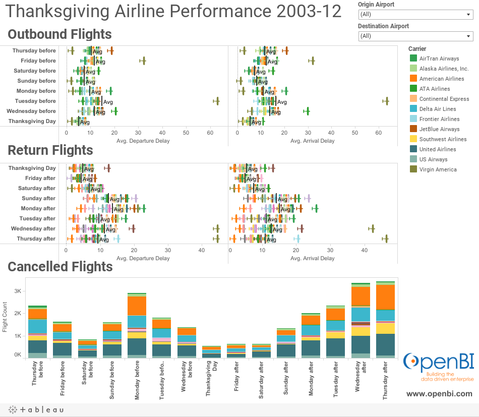 Thanksgiving Airline Performance 2007-12