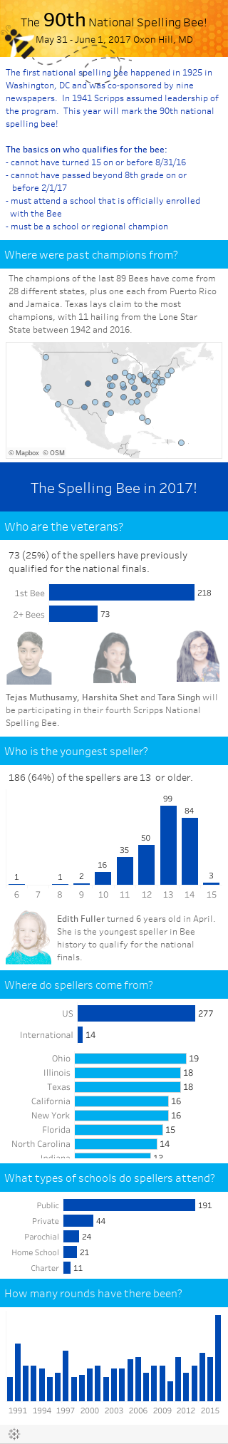 90th National Spelling Bee
