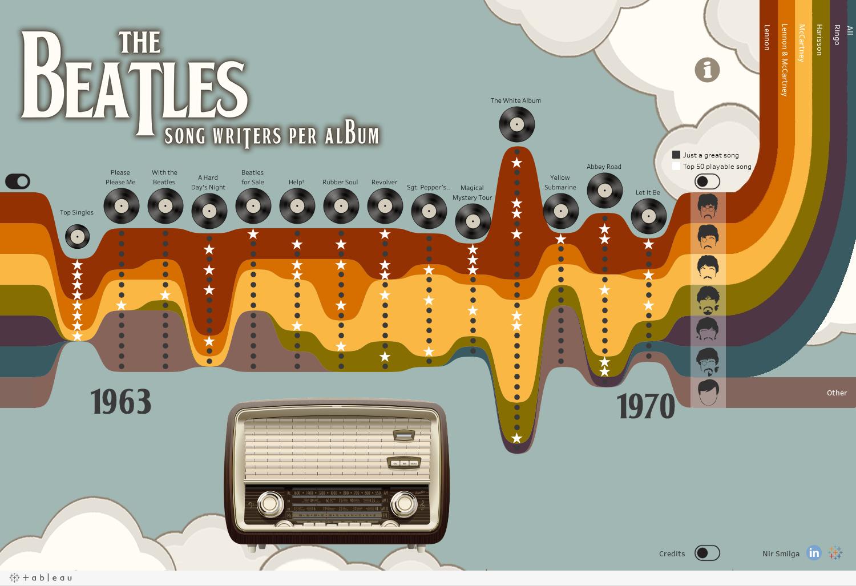 Wykres strumieniowy - The Beatles