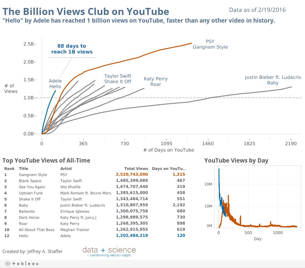 A Billion Views