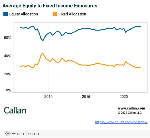 Average Equity to Fixed Income Exposures