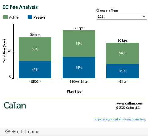 DC Fee Analysis