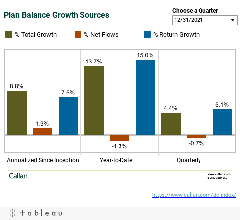 Plan Balance Growth Sources