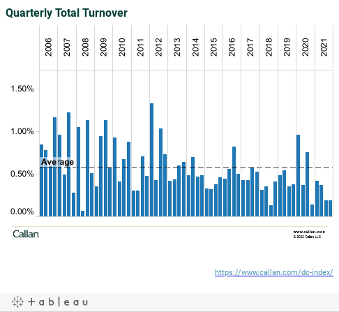 Quarterly Total Turnover