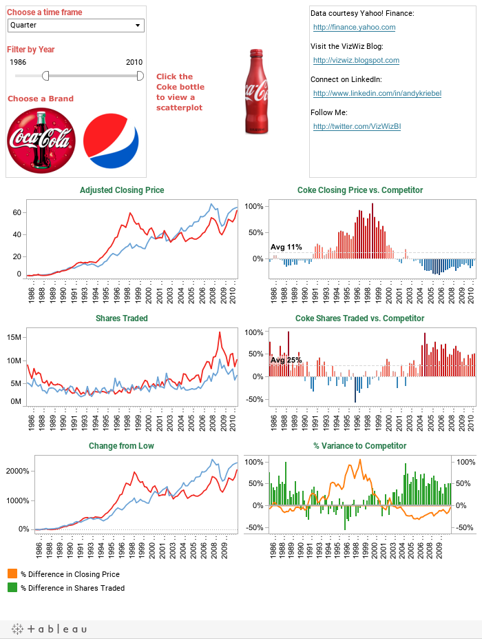 The Cola Wars