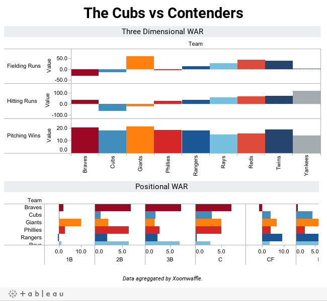 The Cubs vs Contenders