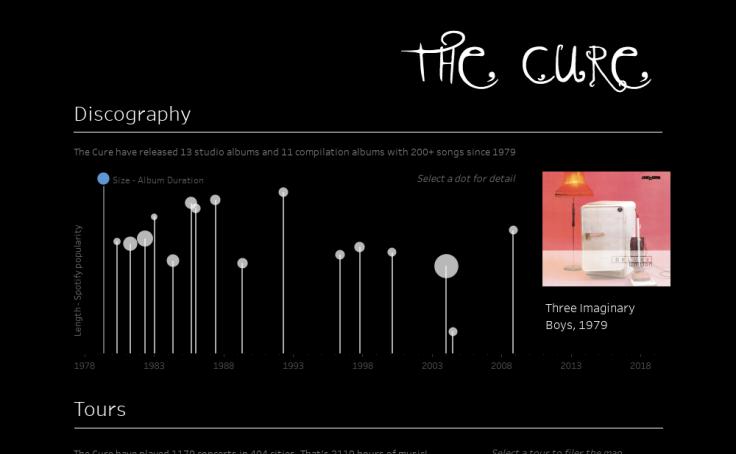 Data + Music Viz Gallery | Tableau Public