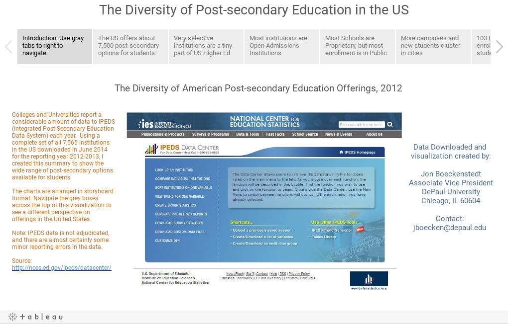 The Diversity of Post-secondary Education in the US