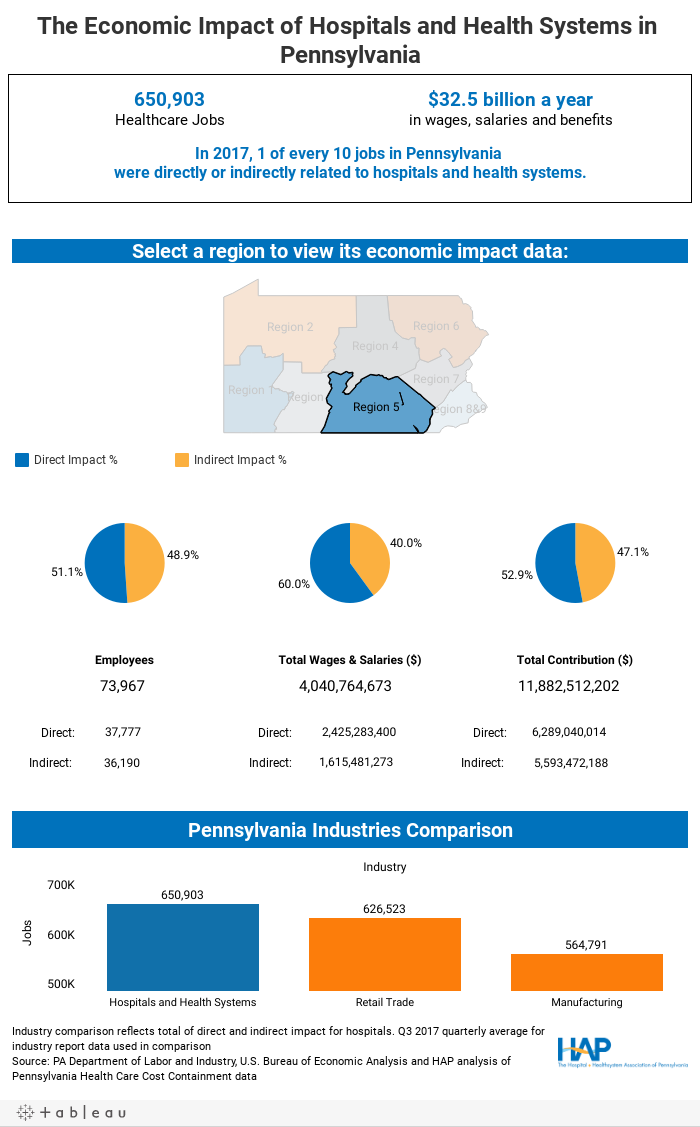 The Economic Impact of Hospitals and Health Systems in Pennsylvania